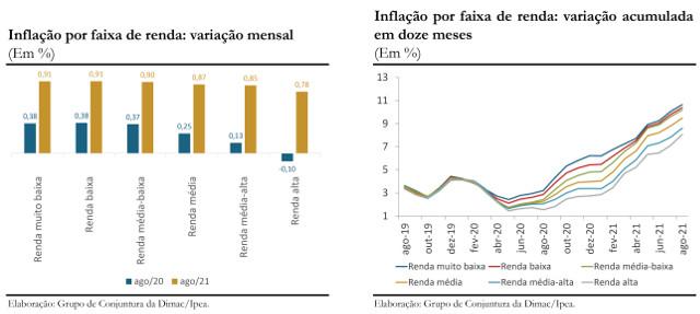 gráfico do Ipea - inflação para famílias mais pobres