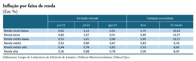 indicador de inflação por faixa de renda familiar